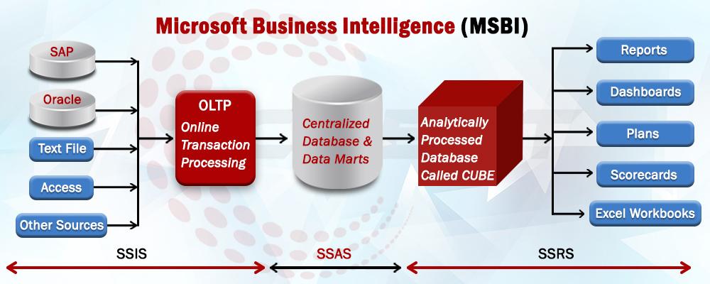 advantages of msbi